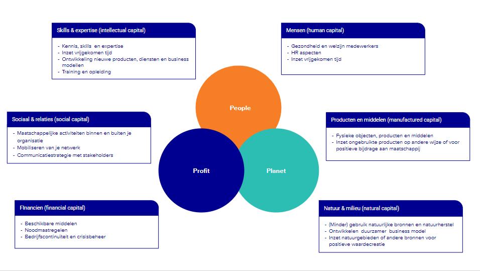 Free (Online) Consultation – COVID-19