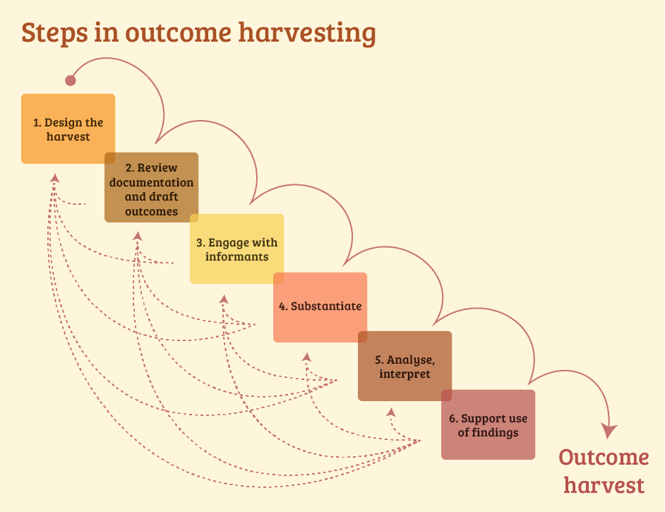 Outcome Harvesting: for monitoring and evaluating complex programmes – VINCENT BELGRAVER
