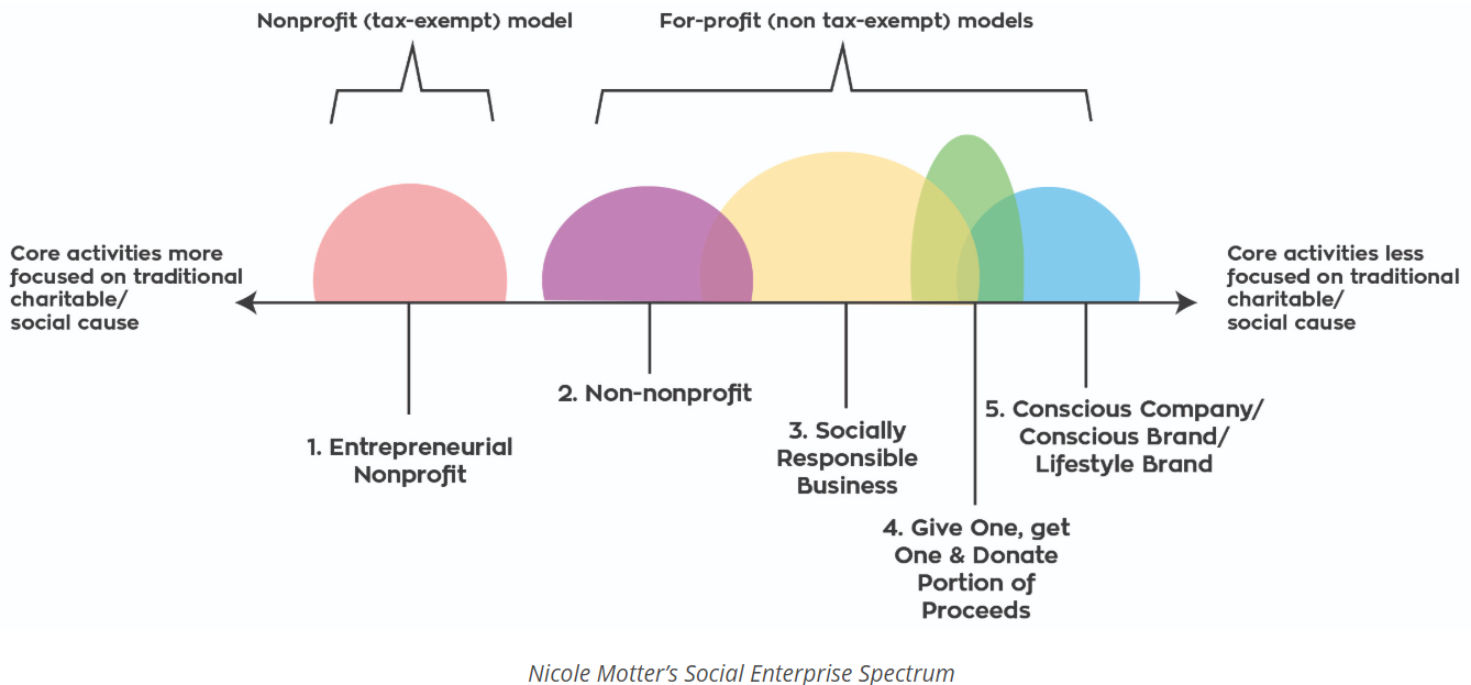 THERE ARE ACTUALLY 6+ TYPES OF SOCIAL ENTERPRISE – NICOLE MOTTER